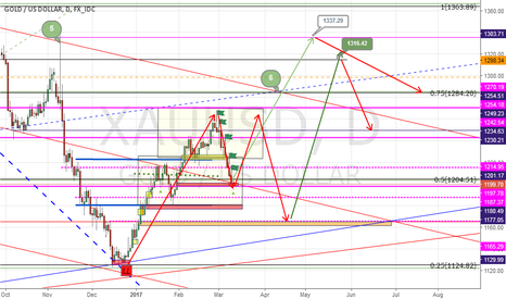 XAUUSD:  gold maybe make  M structure