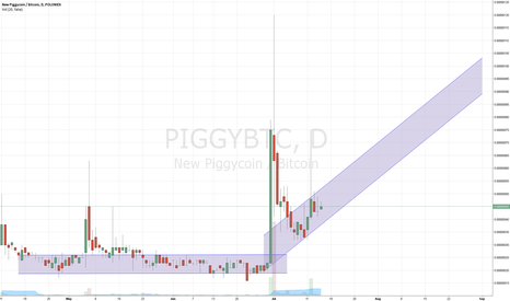 PIGGYBTC: PIGGY/BTC buy zone + moontrend