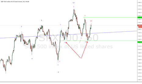 SPX500: SPX - picture getting complicated again