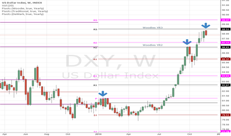 DXY: US Dollar index DXY testing Yearly R3 pivots