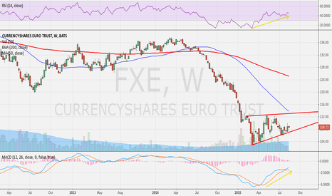 FXE: slightly ascending wedge on the Euro