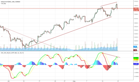 GC1!: Divergence on 4HR chart of gold