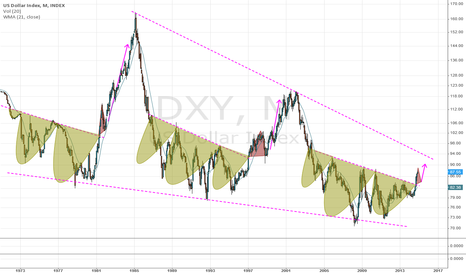 DXY: Dollar rally: Surprise is realized & now wait for the shock....