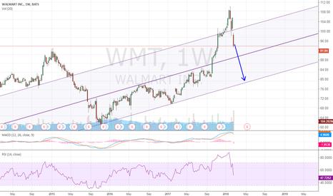 WMT: Short WMT