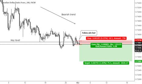 CADCHF: Trend continuation fakey pin bar at key level