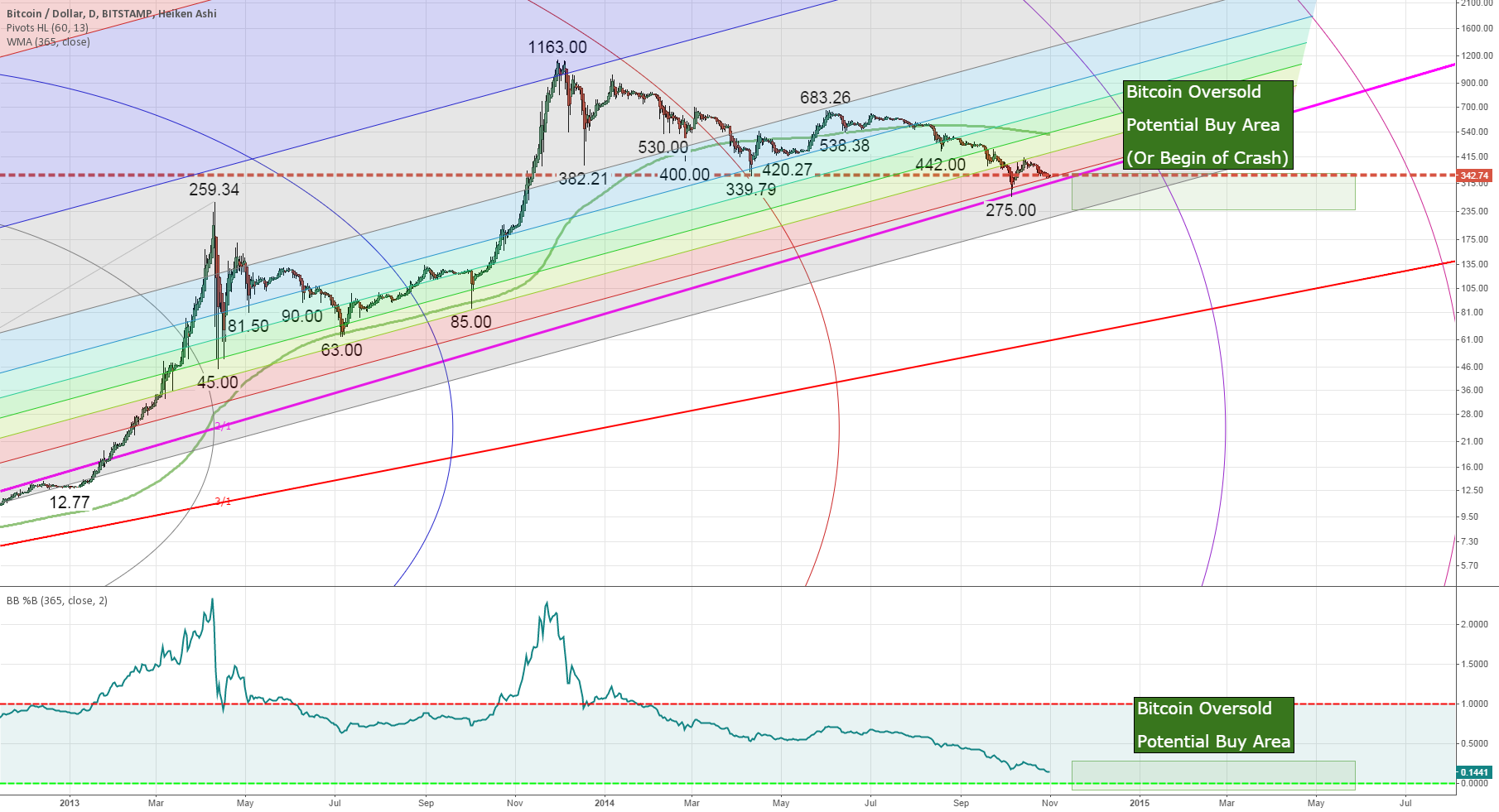 Bitcoin soon attune to balloon again or prune to be marooned