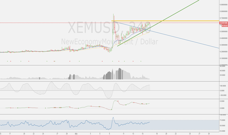 XEMUSD: XEM is in an uptrend!