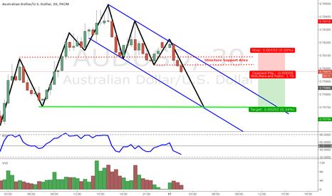 AUDUSD: Potential Short Trade on AUDUSD