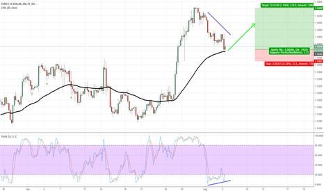 EURUSD: EUR/USD - Divergenza