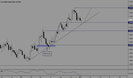 EURNZD: EUR/NZD - CLASSIC TREND CONTINUATION (TC) SETUP