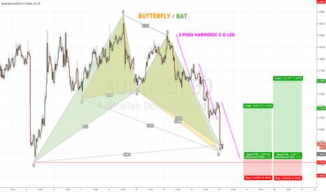 AUDUSD: BAT / BUTTERFLY CONFLUENCE