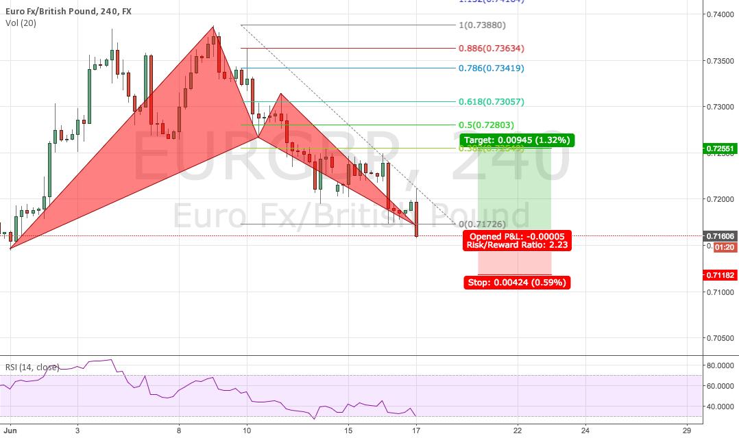 EURGBP Massive Bull Bat good Risk/Reward > 2