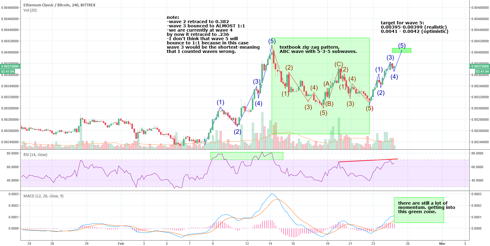 ETC - 4hr chart