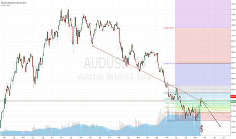 AUDUSD: AUD/USD Long-Term Setup