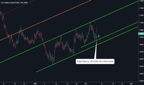 EURNZD: EURNZD: Trend is Strengthening - We Watch for Longs