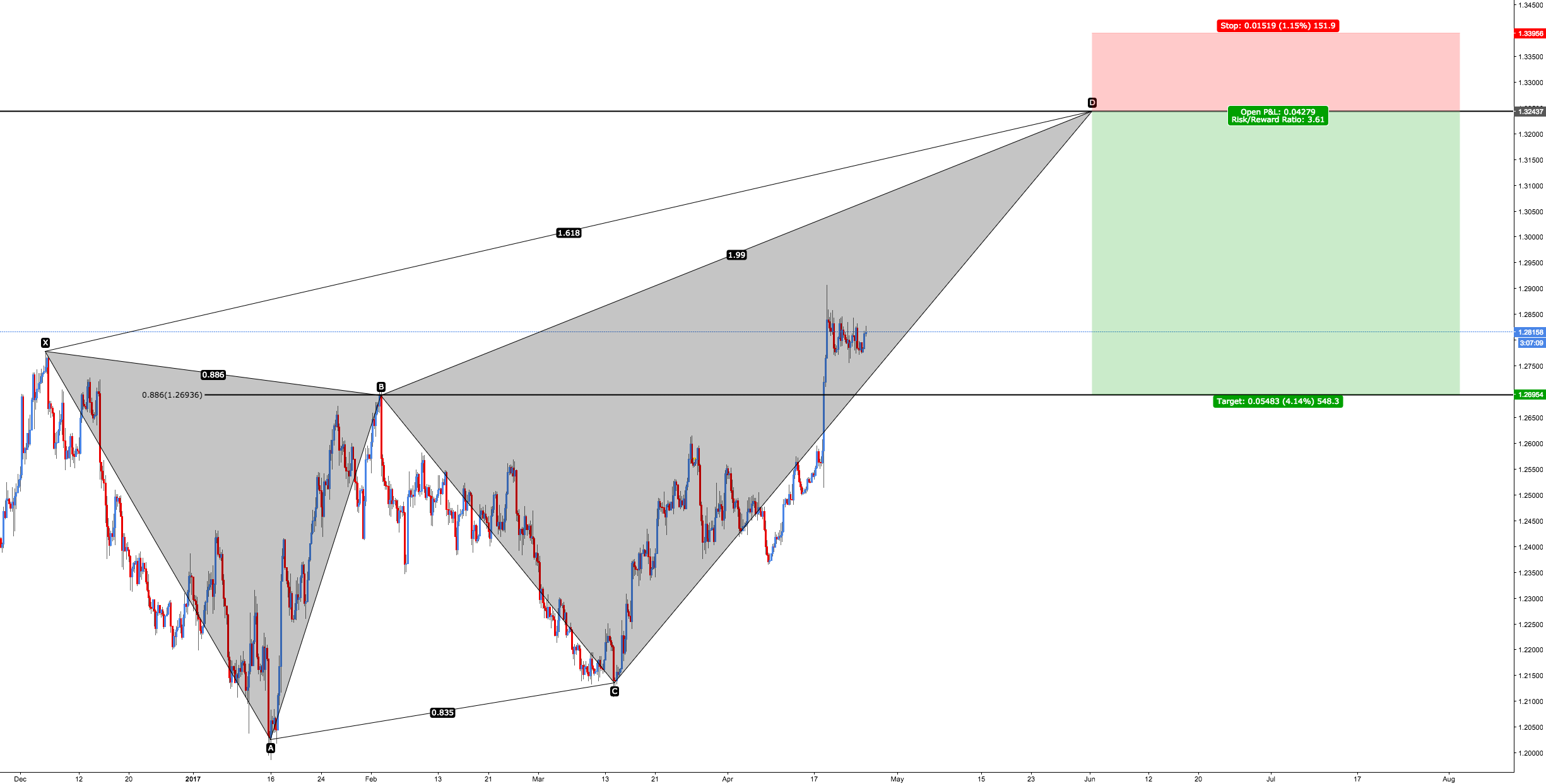 GBP/USD - Bearish Deep Crab (500+ Pips)