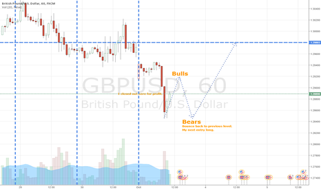 GBPUSD: GBPUSD Long after persistent downtrend.