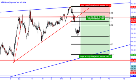 GBPJPY: Trade to bottom of wedge - Legendary Trade