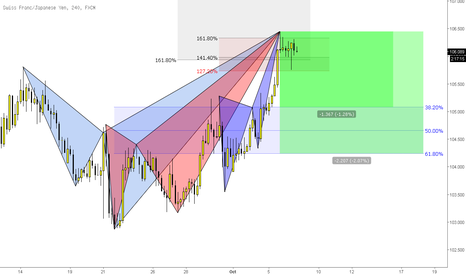 CHFJPY: (4H) All Bears at Dinner Table