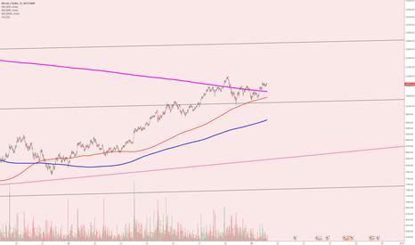 BTCUSD: BTC - I guess it's heading for $12800 short term