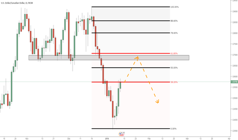 USDCAD: USDCAD: Support becoming resistance?