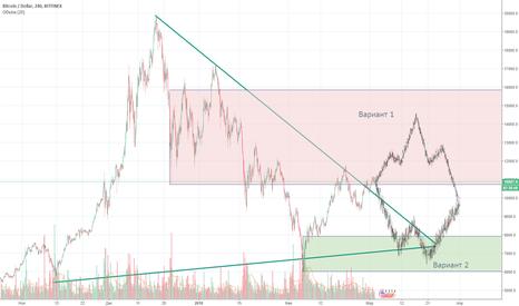 BTCUSD: Куда пойдёт биткоин? Прогноз на март