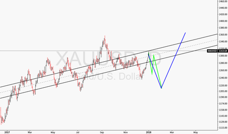 XAUUSD: long after lower test