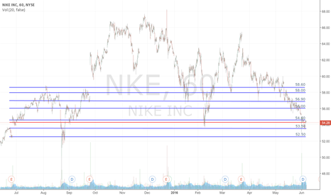NKE: Watching NKE to see if breaks the trend to reverse back to $58