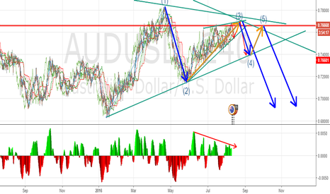 AUDUSD: Trade Set up on AUDUSD