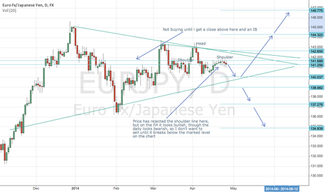 EURJPY: A few ideas
