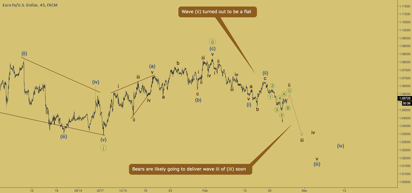 EURUSD - third wave coming soon