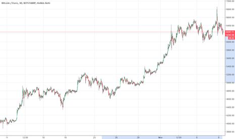 BTCEUR: Bitcoins so far