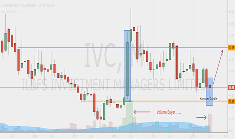 IVC: IF & FS (Monthly) - BUY
