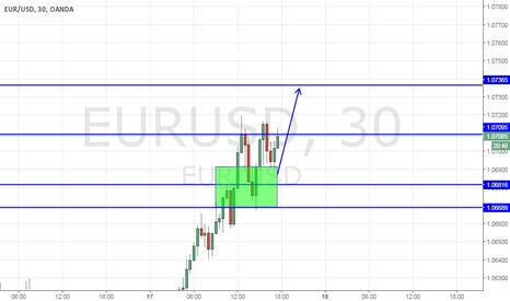 EURUSD: EurUsd long to 1,0734