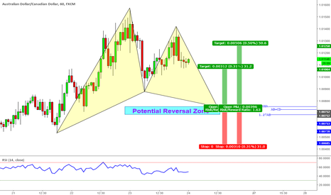 AUDCAD: Bullish Gartley - AUDCAD (60Mins)