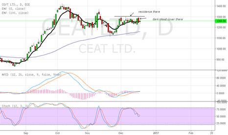CEATLTD: short the stock
