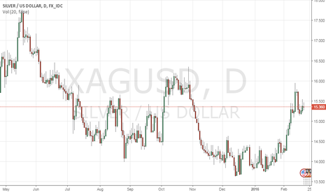 XAGUSD: Silver Daily Chart Analysis-Break out is awaited