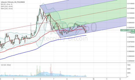 LTCBTC: Let's play with what we have. LTC pitchfork.