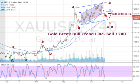 XAUUSD: Gold break Trend Line