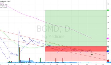 BGMD: BGMD go up