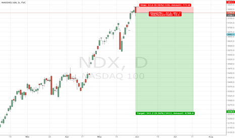 NDX: US Bulls the party is over