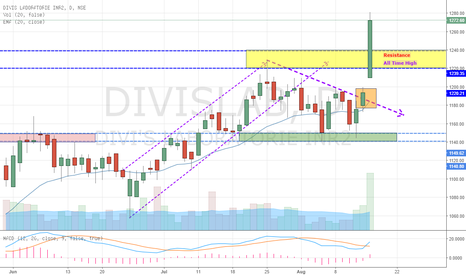 DIVISLAB: DIVIS LABS Breaks Above ALL TIME HIGH (Good Investment)