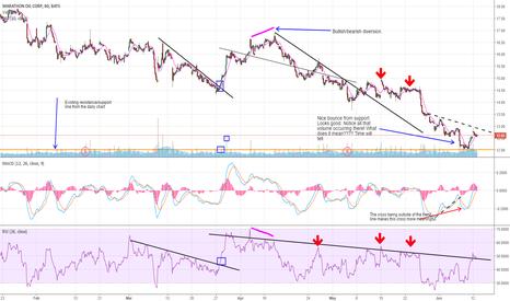 MRO: What the hourly chart tells us.