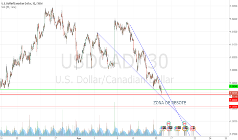 USDCAD: Proximo rebote