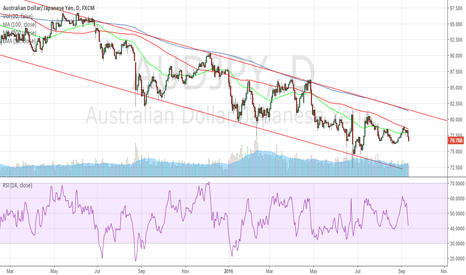 AUDJPY: AUDJPY Trading Within Downwards Channel