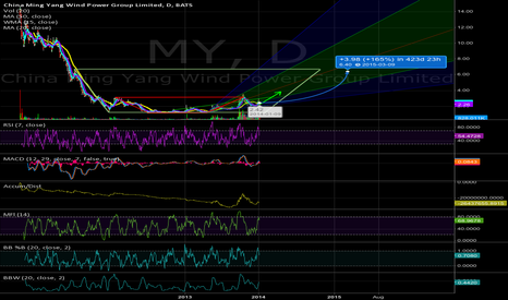 MY: MY, Potential Long Position