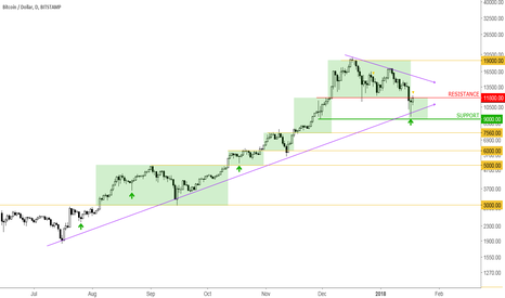 BTCUSD: BTCUSD 18-Jan Consolidating
