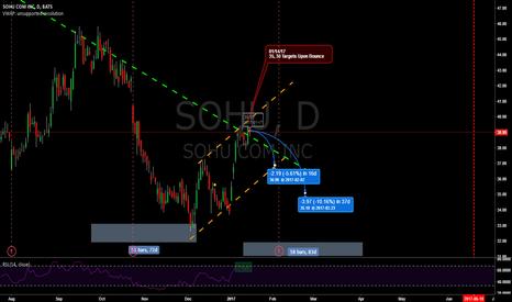 SOHU: SOHU Long-term Downtrend
