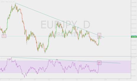EURJPY: EURJPY Hitting Daily Trendline Resistance