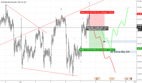 AUDJPY: AJ Correction Need to following down